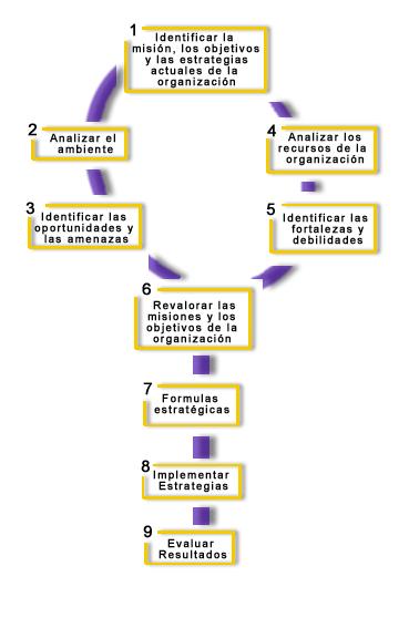 Administracion planeacion estrategica